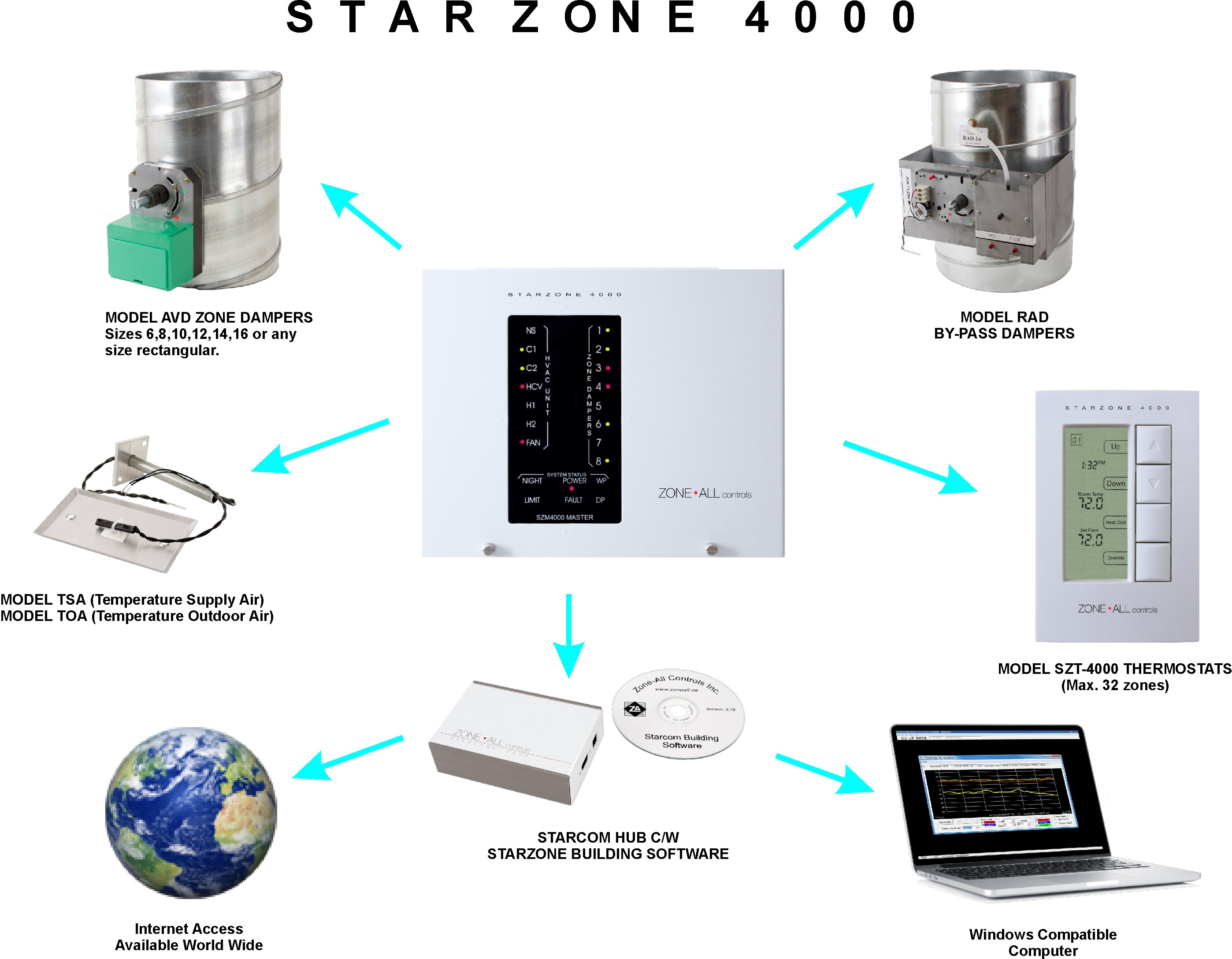 Products Zone All Controls Control 4 Thermostat Wiring Diagram The Starzone 4000 System Is Premier Vvt That Has Evolved From Accumulation Of Experience And Knowledge Acquired In